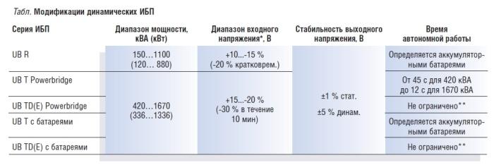 Модификации динамических ИБП