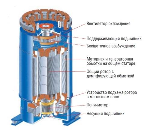 Синхронная электрическая машина Uniblock