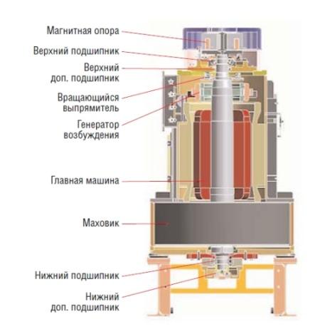 Накопитель кинетической энергии Powerbridge