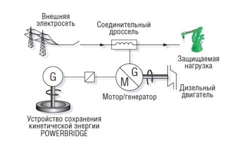 Структурная схема ИБП Piller UB TD c блоком Powerbridge