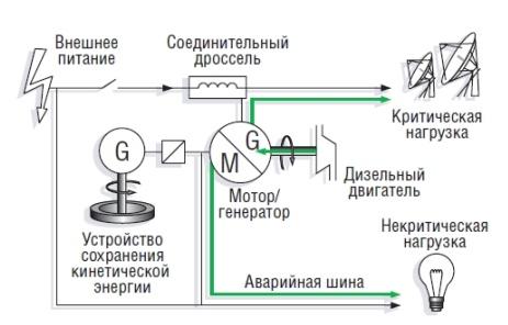Структурная схема ИБП Piller